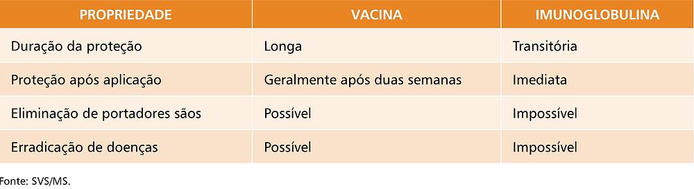 Quadro 1. Diferenças entre vacinas e imunoglobulinas
