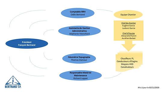 organigramme général 11.2020.jpg