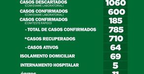 Palotina soma 785 casos e registrou 11 mortes por Covid