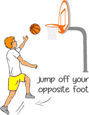 how to teach layups for basketball, fundamentals of basketball skills, kids sports ideas, basketball teaching ideas PE, fundamentals of basketball, pe physcial education grade 1 kindergarten sport teaching lesson plans how to