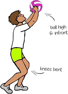 how to teach the volleyball set, prime coaching sport, volleyball, how to teach volleyball, fundamentals of volleyball skills, kids sports ideas, volleyball teaching ideas PE, fundamentals of volleyball, pe physcial education grade 1 kindergarten sport teaching lesson plans how to