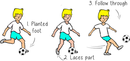 how to teach shooting in soccer, shooting skils for kids, soccer games, soccer drills, pe physcial education grade 1 kindergarten sport teaching lesson plans how to