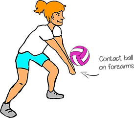 how to teach volley ball dig, prime coaching sport, volleyball, how to teach volleyball, fundamentals of volleyball skills, kids sports ideas, volleyball teaching ideas PE, fundamentals of volleyball, pe physcial education grade 1 kindergarten sport teaching lesson plans how to