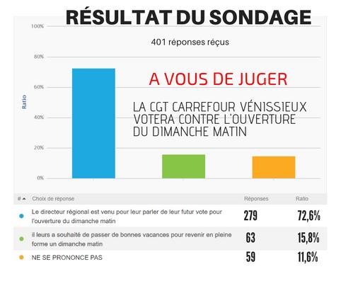 72.6% des salariés pensent que le directeur régional est venu parler de leur vote pour l'ouverture d