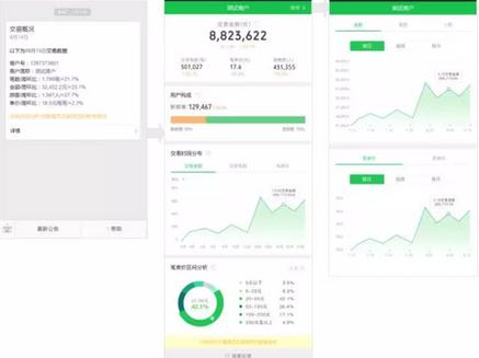Lažja dostopnost analitike aplikacije WeChat Pay