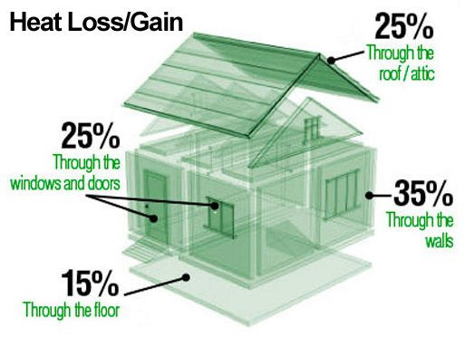 Energy efficient home statistics