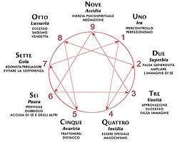 Cerchio enneagramma
