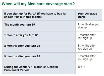 When will my Medicare coverage start?