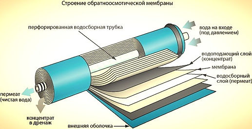Фильтры и Cистемы Водоочистки