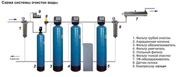 Комплексная Система Очистки Воды WWA