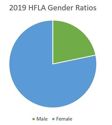 2019 Male-Female Ratios.JPG