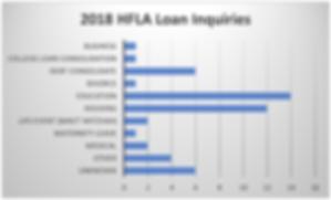 Loan Purposes.png