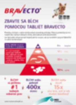 Tablety Bravecto v predaji vo Veterinárnej praxi Ejmi Bojnice