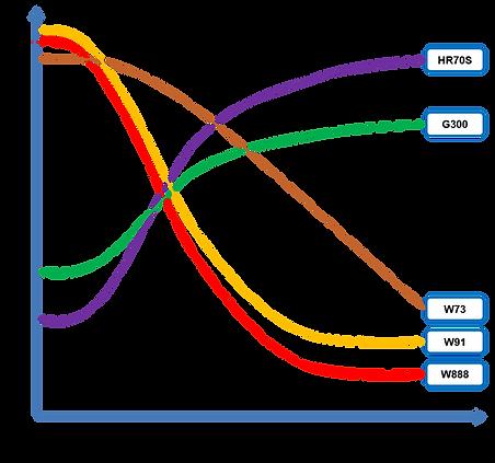 제품 그래프 비교.png