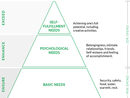 How Maslow's Hierarchy of Needs Explains How We Work