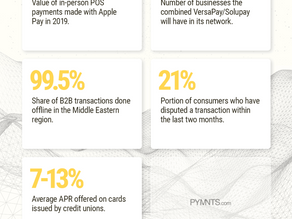 The Swift, But Uneven, Pace of Digital Payments Progress.