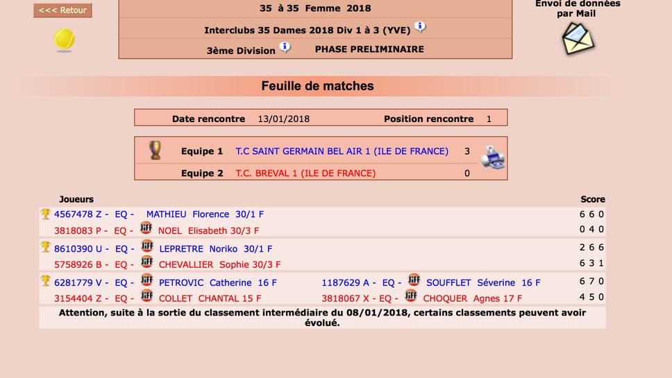 Championnats interclubs +35 ans Dames
