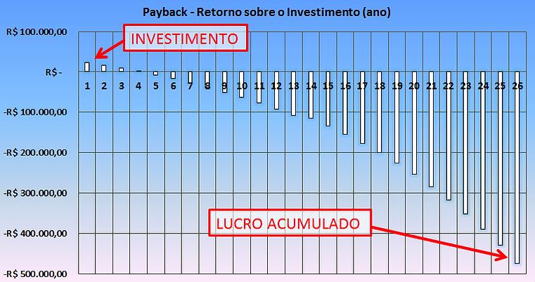 Payback Energia Solar