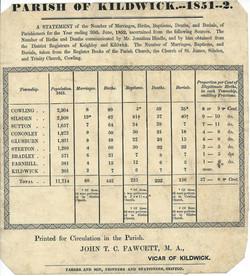 1851 Cononley population peaks.