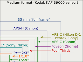Comparison of sensor sizes