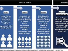 RUTI vaccine proceeds through Phase IIb Clinical Trials