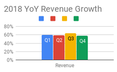 2018 YoY Revenue Growth.png