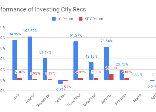 What is Investing City?