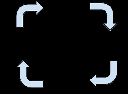 Inputs vs. Outputs
