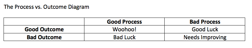 The process versus outcome diagram is very important!