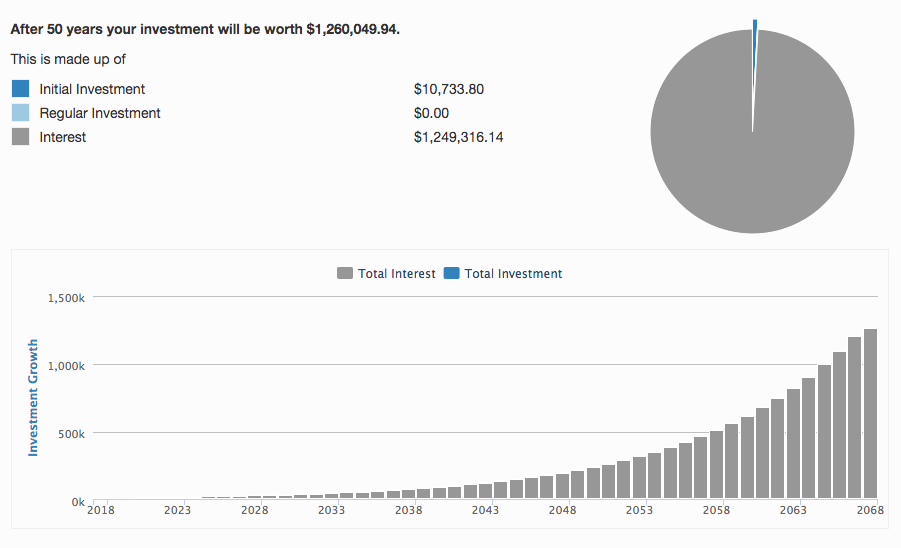 The power of compound interest is unreal.