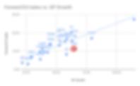 Forward EV_sales vs. GP Growth (1).png
