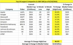 biggest swings in market cap