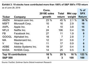 All the stocks, Amazon, Microsoft, Apple, Netflix, Facebook, Google, Mastercard, Visa, Adobe, Nvidia account for most of the market's gains.