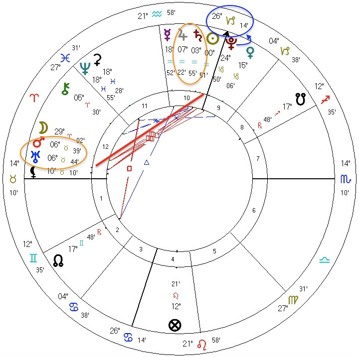 U.S. Presidential Inauguration 2021 astrology chart