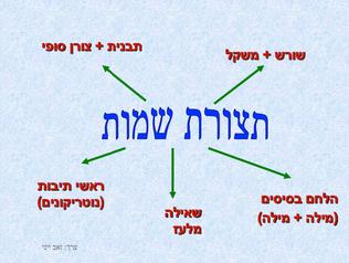 מצגת תצורת שמות