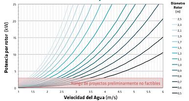 Capta Hydro Telemetría de caudales y autmatización de compuertas de canales de riego