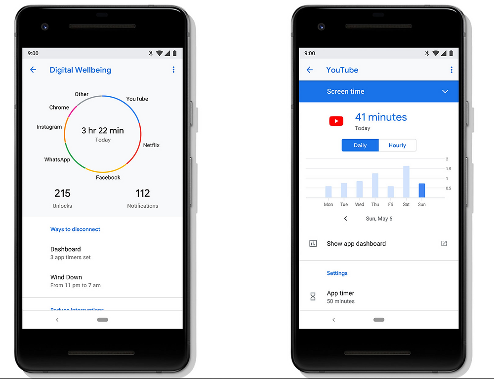 A screenshot of the Google digital wellbeing app showing charts and graphs.