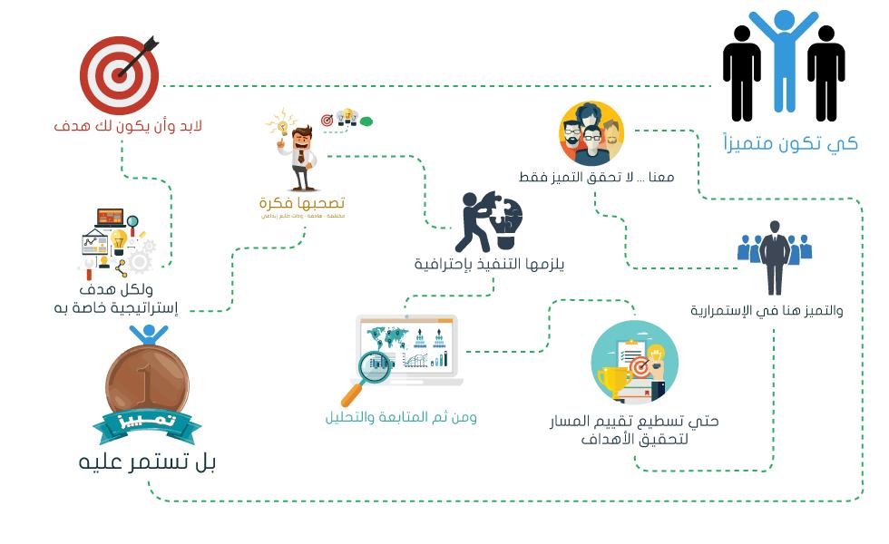 شركة ايماركتف للتسويق الالكتروني بمصر