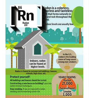 Radon facts in Florida