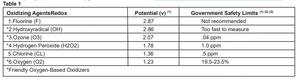 Oxidizing Agents Chart