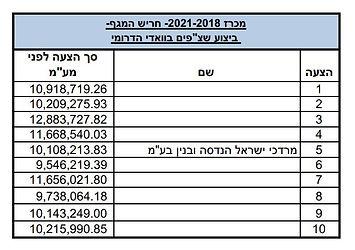 המגף- 2021-2018- טבלת הצעות לאתר.JPG