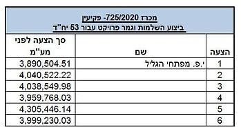 לאתר- פקיעין- מכרז 725-2020- טבלת הצעות.