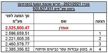 המגף 2021-2021- השוואת הצעות.JPG