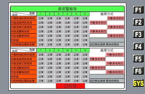 12點溫控箱異常警報表