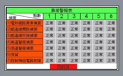 6點溫控箱異常警報表