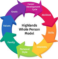 THC-Whole-Person-Method-Wheel-with-text-