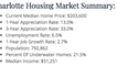 Charlotte's Current Housing Market Summary