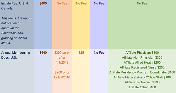Fees and Dues