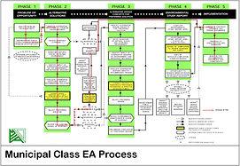 Fig 1.3_Mun Class EA Process.jpg