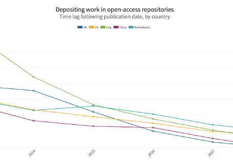 Study quantifies the growing traction of open access